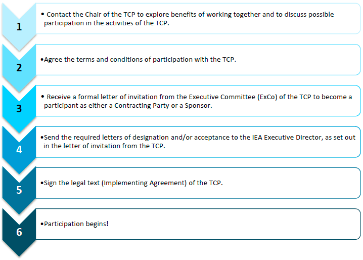 Steps required to become a TCP participant